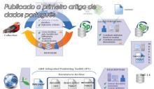 Primeiro artigo de dados português